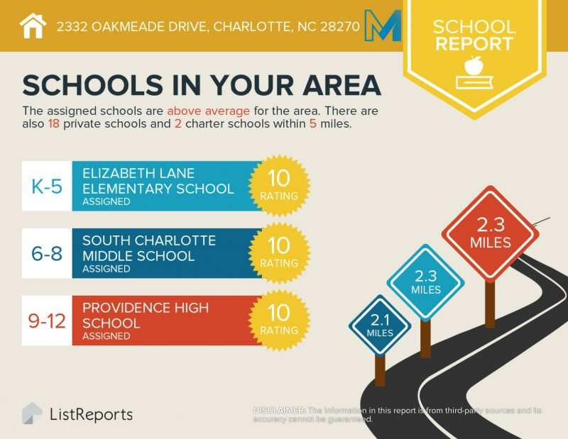 Top Raked Schools in Hembstead Neighborhood including Providence High School